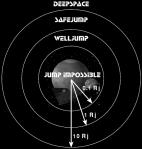 Safe jump distances