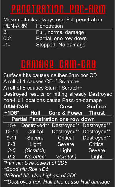 Penetration and Damage tables