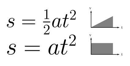 Formula and area