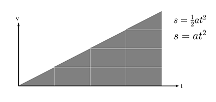 Formula graph