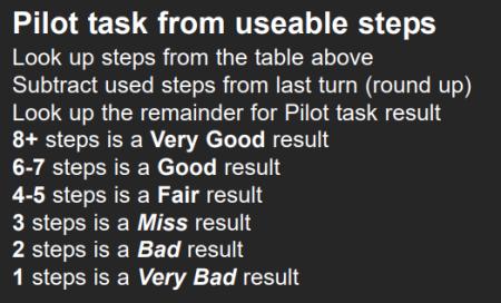 Deterministic Pilot task 2