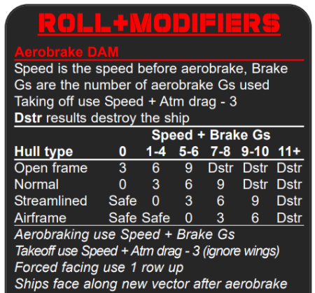 Aerobrake damage